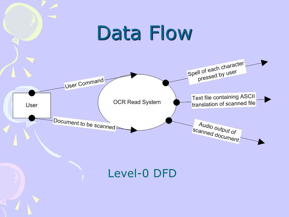 Data Flow Level-0 DFD