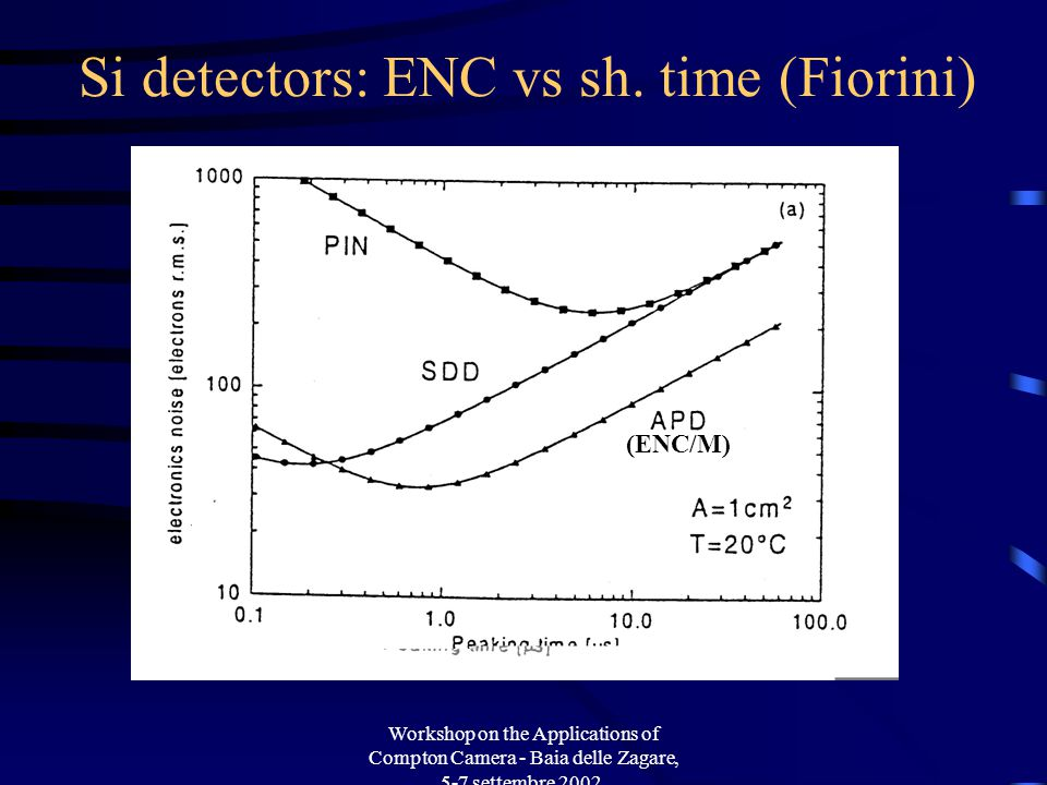 Workshop on the Applications of Compton Camera - Baia delle Zagare, 5-7 settembre 2002. Si detectors: ENC vs sh. time (Fiorini) (ENC/M)