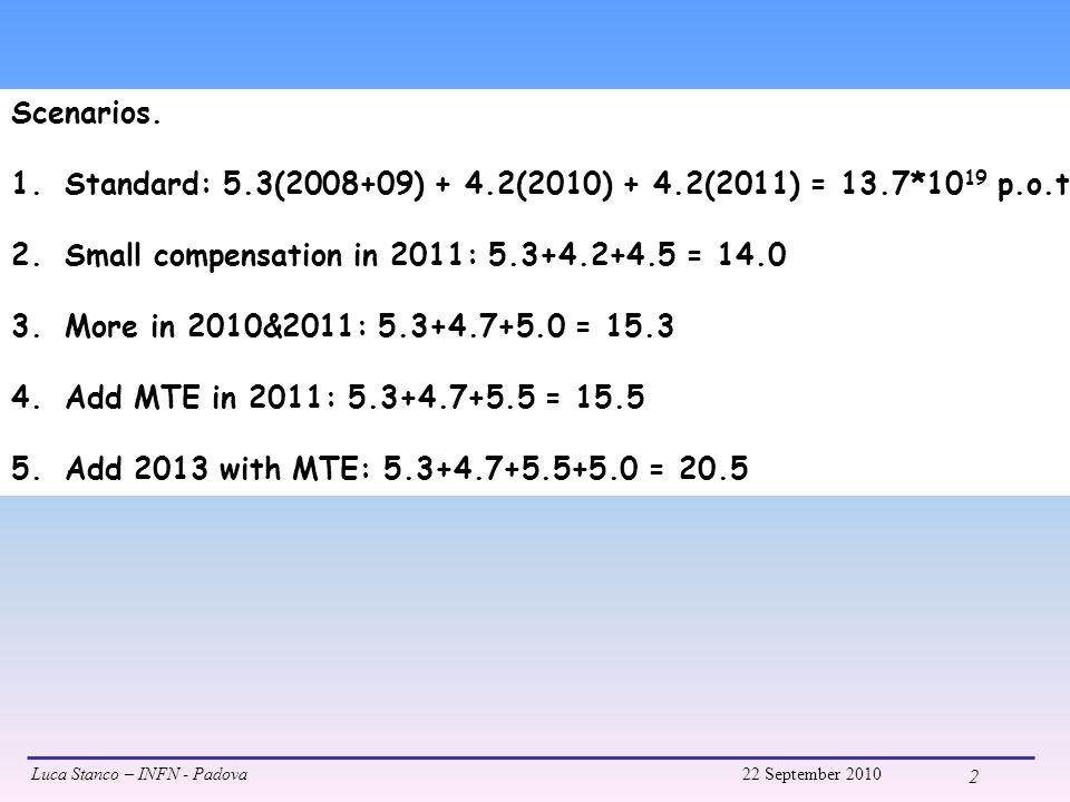 Luca Stanco – INFN - Padova22 September 2010 3 SIGNAL: for each scenario the 95% C.L.