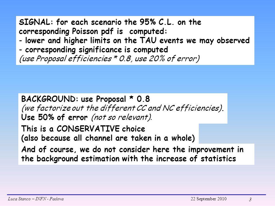 Luca Stanco – INFN - Padova22 September 2010 4 Check for 2008+2009 Data Sample: N tau =0.8*10.4*5.3/22.5=1.96±0.39 N bck =0.8*0.75*5.3/22.5=0.14±0.07 95% of C.L.