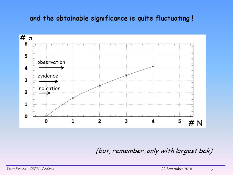 Luca Stanco – INFN - Padova22 September 2010 6 #  # N limit of computation and use Feldman-Cousins Conclusions: if > 5-6 events we find observation anyway even with 20.5*10 19 p.o.t we may not observe Scen.