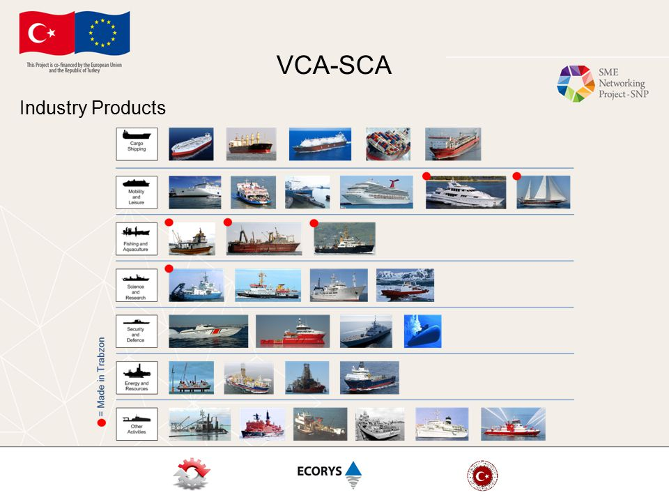 VCA-SCA Industry Products