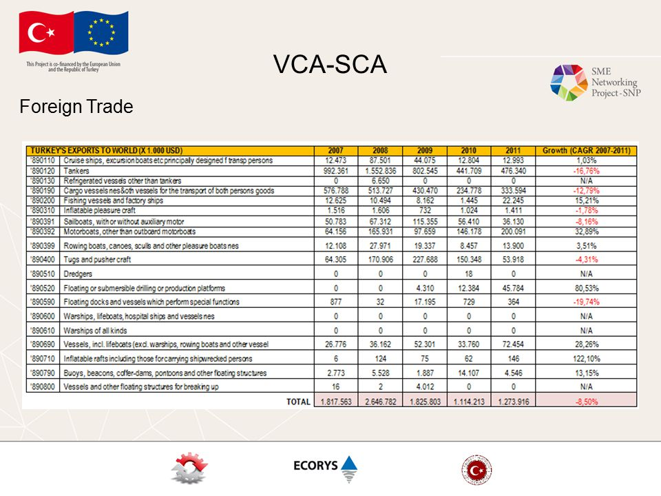 VCA-SCA Foreign Trade