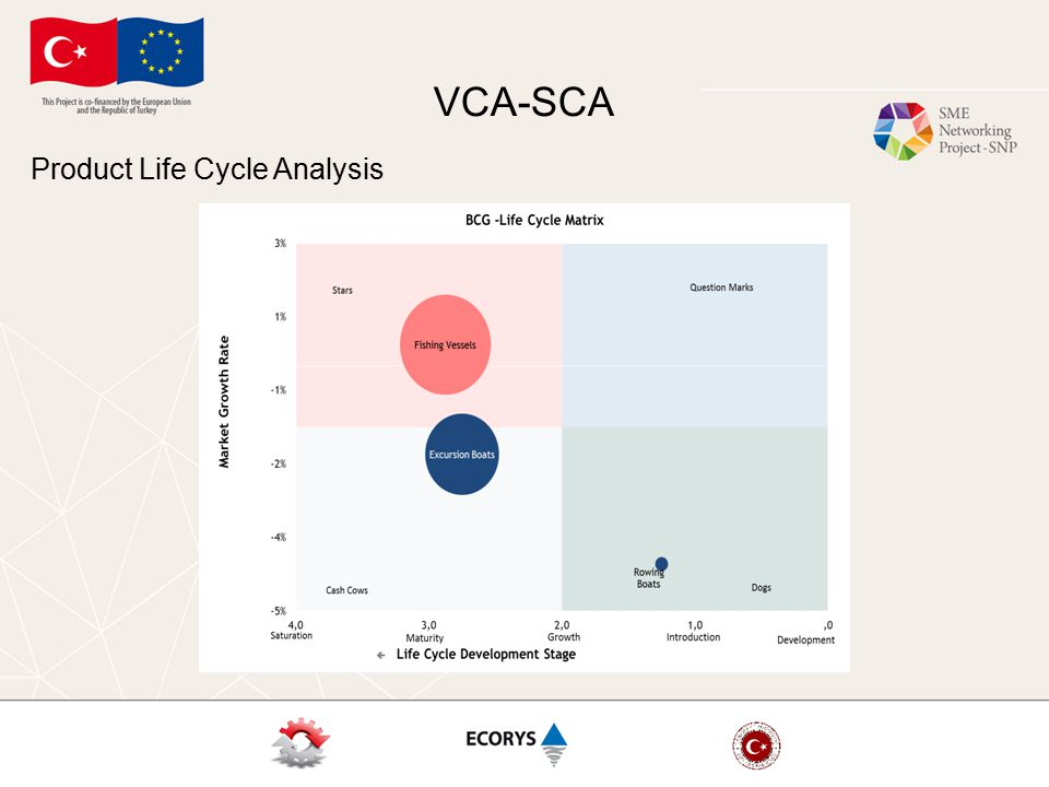 VCA-SCA Product Life Cycle Analysis