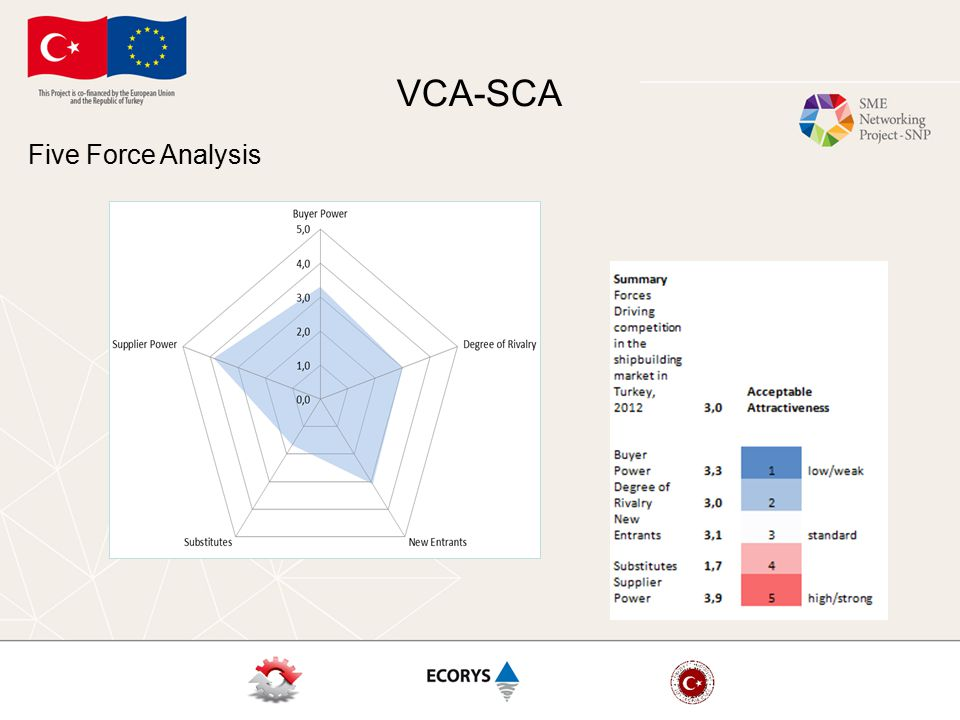 VCA-SCA Five Force Analysis