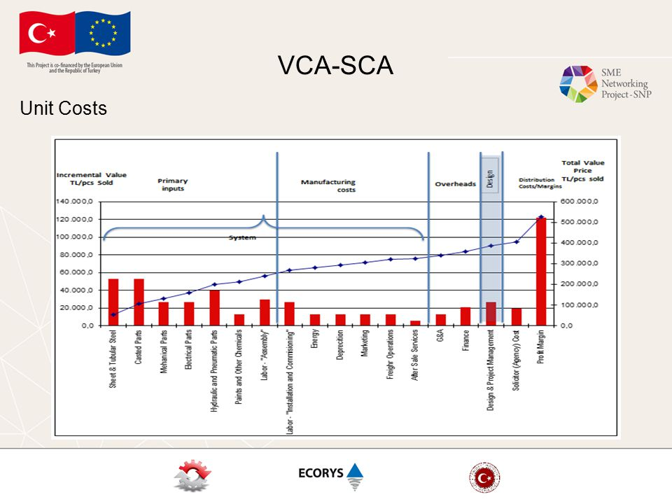 VCA-SCA Unit Costs