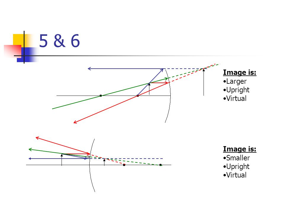 5 & 6 Image is: Larger Upright Virtual Image is: Smaller Upright Virtual