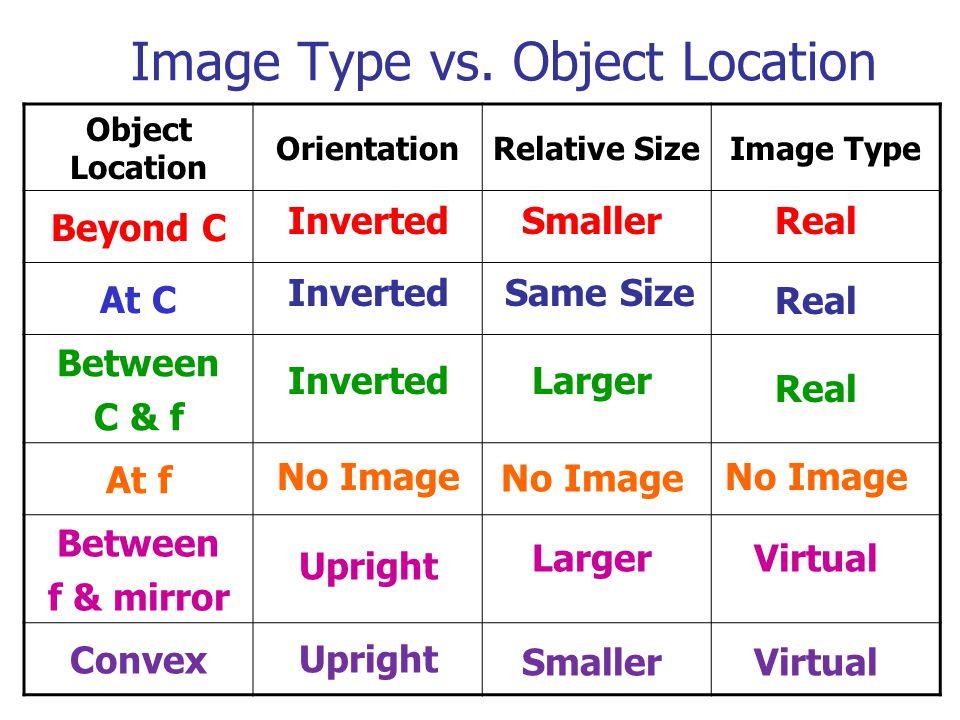 Image Type vs.