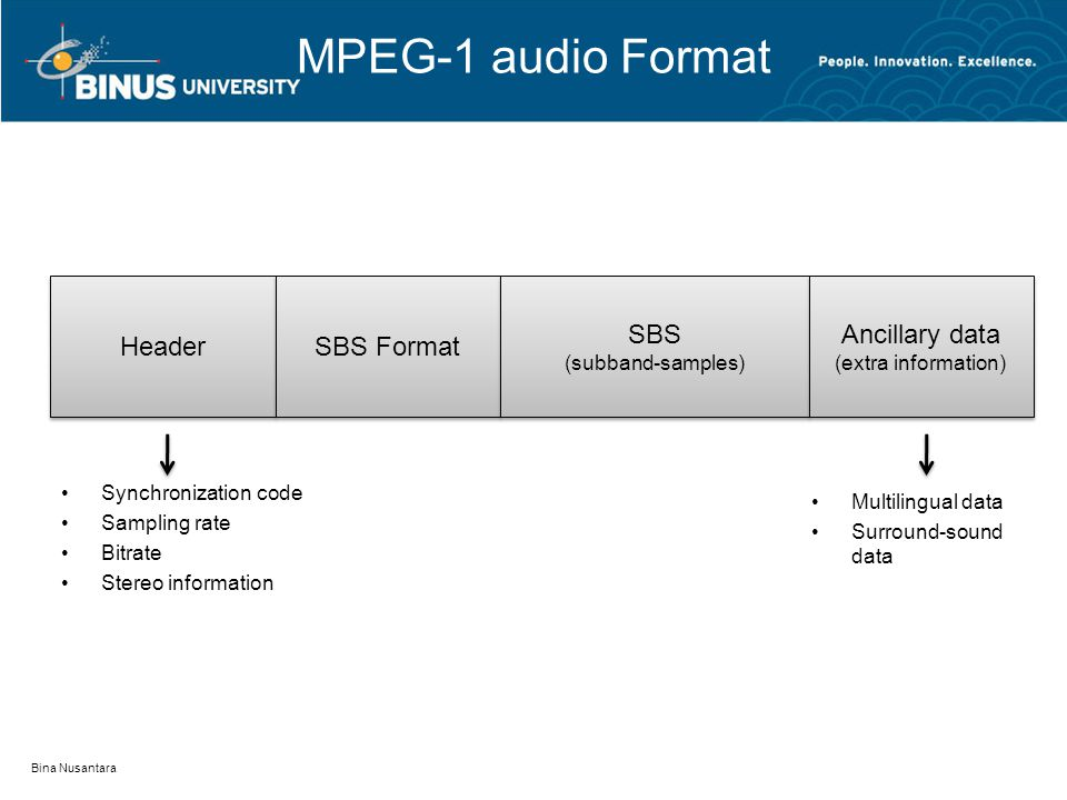 MPEG-1 audio Format Bina Nusantara Synchronization code Sampling rate Bitrate Stereo information Header SBS Format SBS (subband-samples) SBS (subband-samples) Ancillary data (extra information) Ancillary data (extra information) Multilingual data Surround-sound data