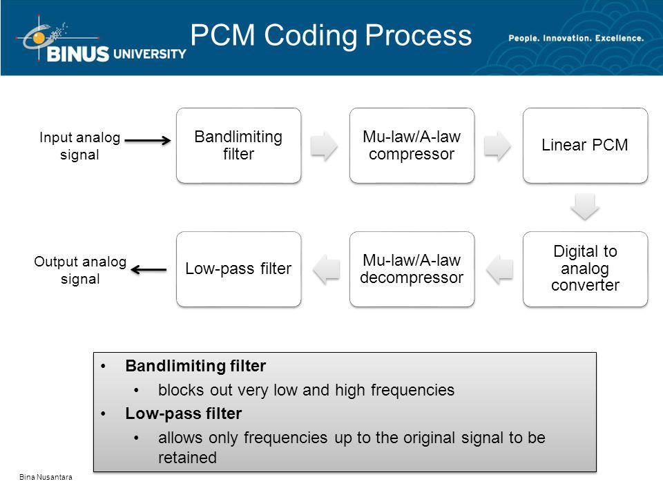 PCM Coding Process Bandlimiting filter Mu-law/A-law compressor Linear PCM Digital to analog converter Mu-law/A-law decompressor Low-pass filter Bina N