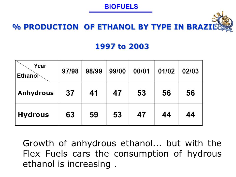 % PRODUCTION OF ETHANOL BY TYPE IN BRAZIL 1997 to 2003 Growth of anhydrous ethanol...