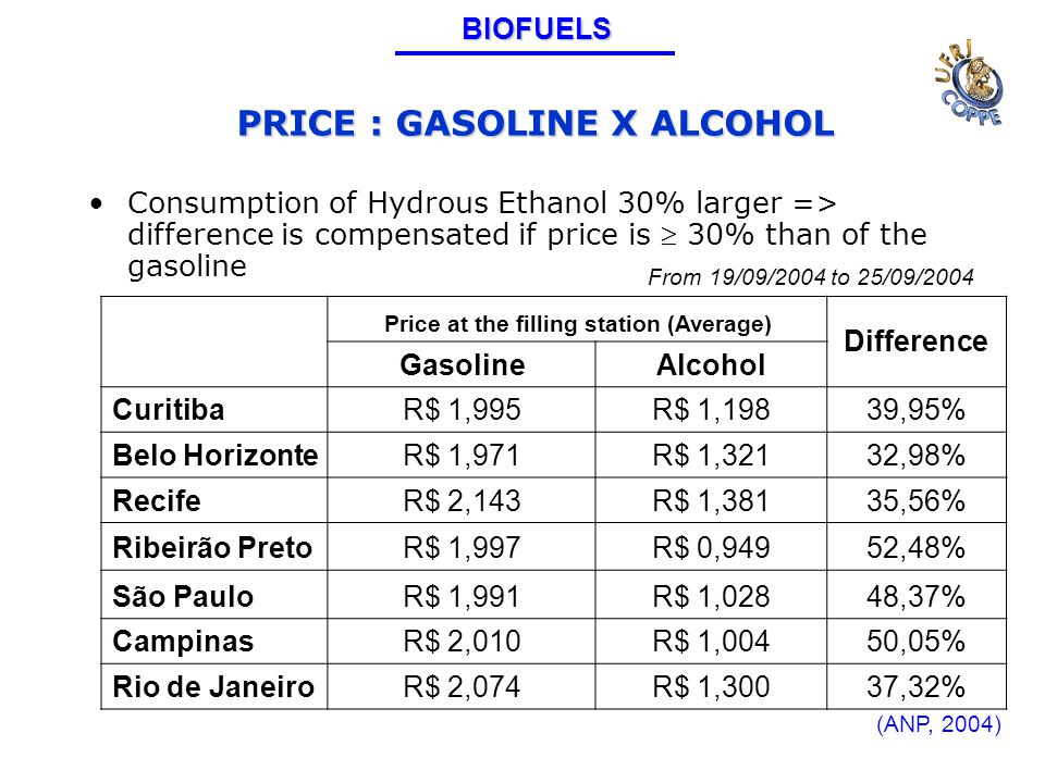 PRICE : GASOLINE X ALCOHOL Consumption of Hydrous Ethanol 30% larger => difference is compensated if price is  30% than of the gasoline From 19/09/2004 to 25/09/2004BIOFUELS Price at the filling station (Average) Difference GasolineAlcohol CuritibaR$ 1,995R$ 1,19839,95% Belo HorizonteR$ 1,971R$ 1,32132,98% RecifeR$ 2,143R$ 1,38135,56% Ribeirão PretoR$ 1,997R$ 0,94952,48% São PauloR$ 1,991R$ 1,02848,37% CampinasR$ 2,010R$ 1,00450,05% Rio de JaneiroR$ 2,074R$ 1,30037,32% (ANP, 2004)
