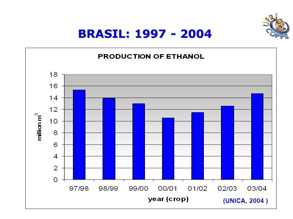 BRASIL: 1997 - 2004 (UNICA, 2004 )