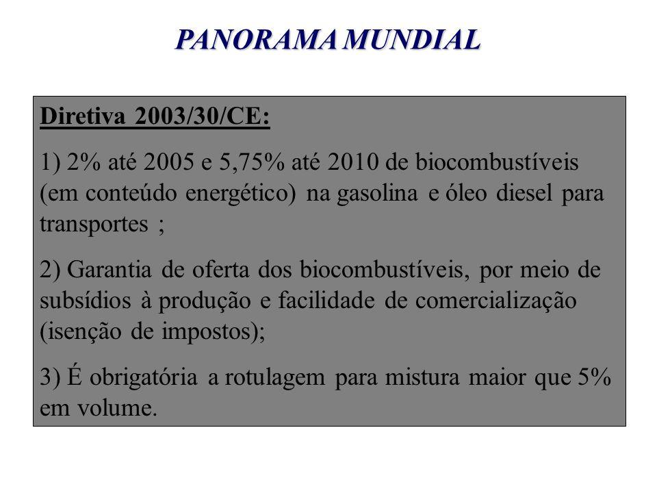 PANORAMA MUNDIAL Diretiva 2003/30/CE: 1) 2% até 2005 e 5,75% até 2010 de biocombustíveis (em conteúdo energético) na gasolina e óleo diesel para transportes ; 2) Garantia de oferta dos biocombustíveis, por meio de subsídios à produção e facilidade de comercialização (isenção de impostos); 3) É obrigatória a rotulagem para mistura maior que 5% em volume.