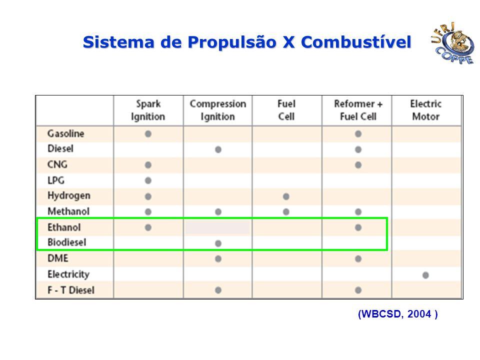 Sistema de Propulsão X Combustível (WBCSD, 2004 )