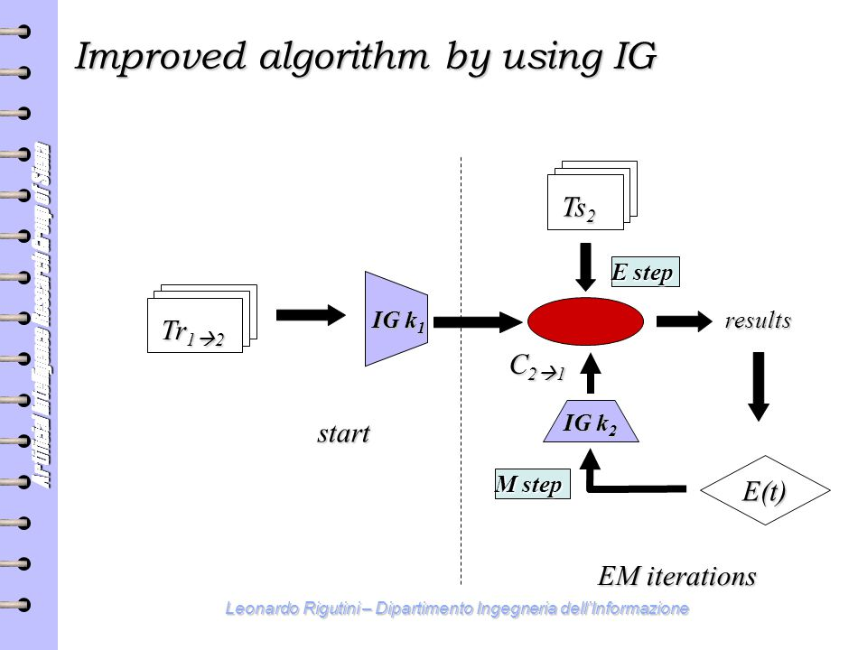 Artificial Intelligence Research Group of Siena Leonardo Rigutini – Dipartimento Ingegneria dell'Informazione Improved algorithm by using IG Ts 2 C21C21C21C21 results Tr 1  2 E(t) start EM iterations E step M step IG k 1 IG k 2
