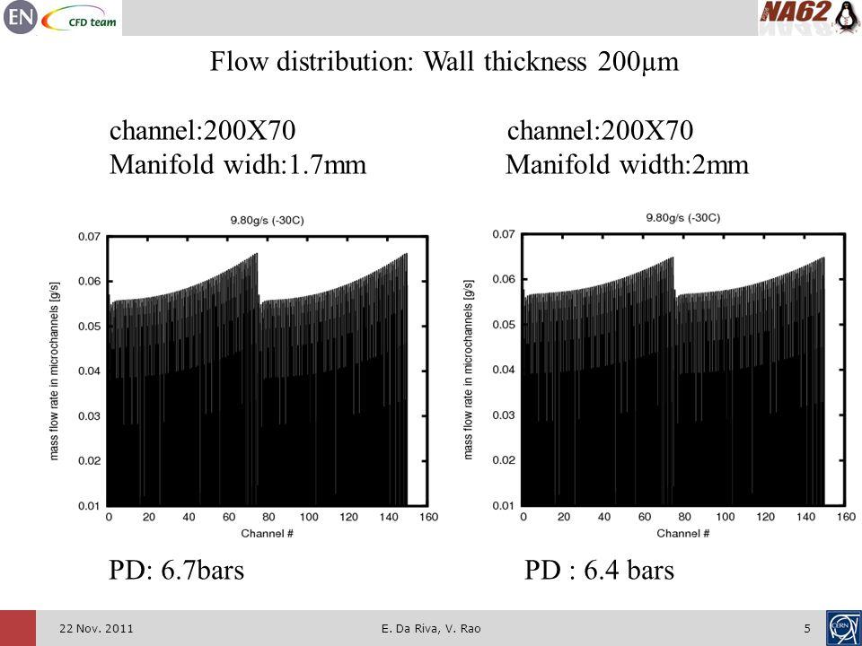 522 Nov. 2011E. Da Riva, V. Rao PD: 6.7bars PD : 6.4 bars Flow distribution: Wall thickness 200µm channel:200X70 channel:200X70 Manifold widh:1.7mm Ma