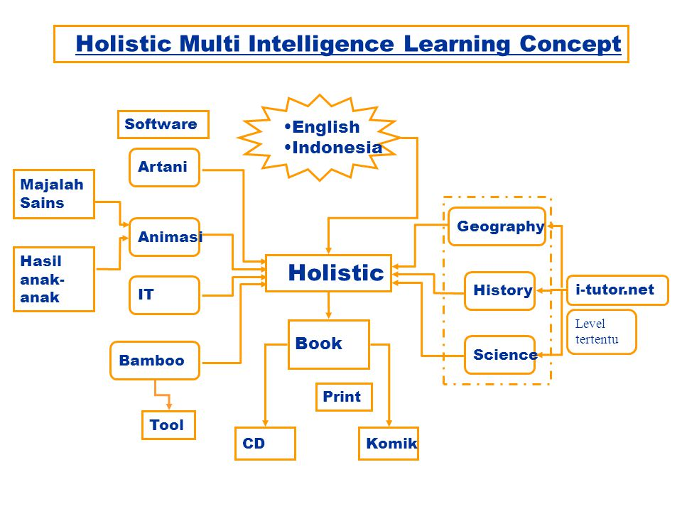Holistic Multi Intelligence Learning Concept Holistic English Indonesia Geography History Science Level tertentu i-tutor.net Book KomikCD Bamboo Tool IT Animasi Artani Majalah Sains Hasil anak- anak Software Print