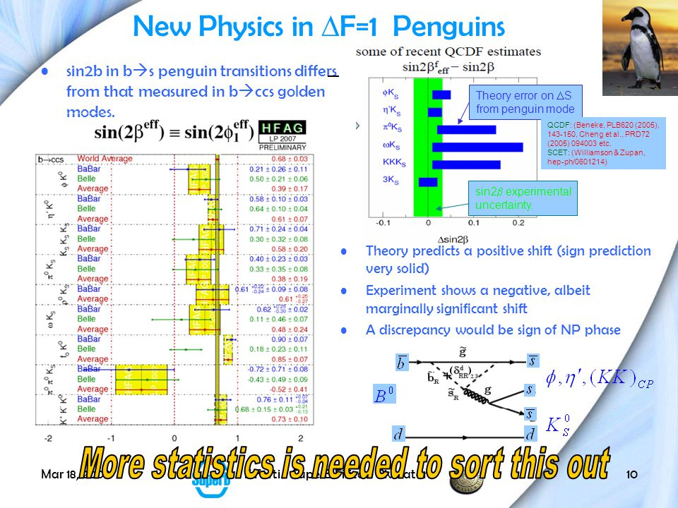 Mar 18, 2009F.Forti - SuperB Fisica e Rivelatore10 New Physics in  F=1 Penguins sin2b in b  s penguin transitions differs from that measured in b  ccs golden modes.