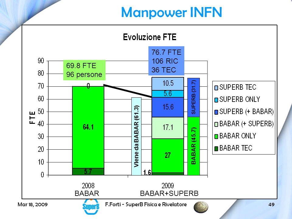 Mar 18, 2009F.Forti - SuperB Fisica e Rivelatore49 BABAR (45.7) SUPERB (31.7) Viene da BABAR (61.3) BABARBABAR+SUPERB 69.8 FTE 96 persone 76.7 FTE 106 RIC 36 TEC Manpower INFN