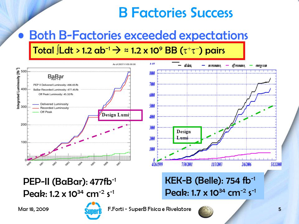 Mar 18, 2009F.Forti - SuperB Fisica e Rivelatore5 B Factories Success Both B-Factories exceeded expectations Design Lumi PEP-II (BaBar): 477fb -1 Peak: 1.2 x 10 34 cm -2 s -1 KEK-B (Belle): 754 fb -1 Peak: 1.7 x 10 34 cm -2 s -1 Total  Ldt > 1.2 ab −1  ≈ 1.2 x 10 9 BB (     ) pairs Design Lumi