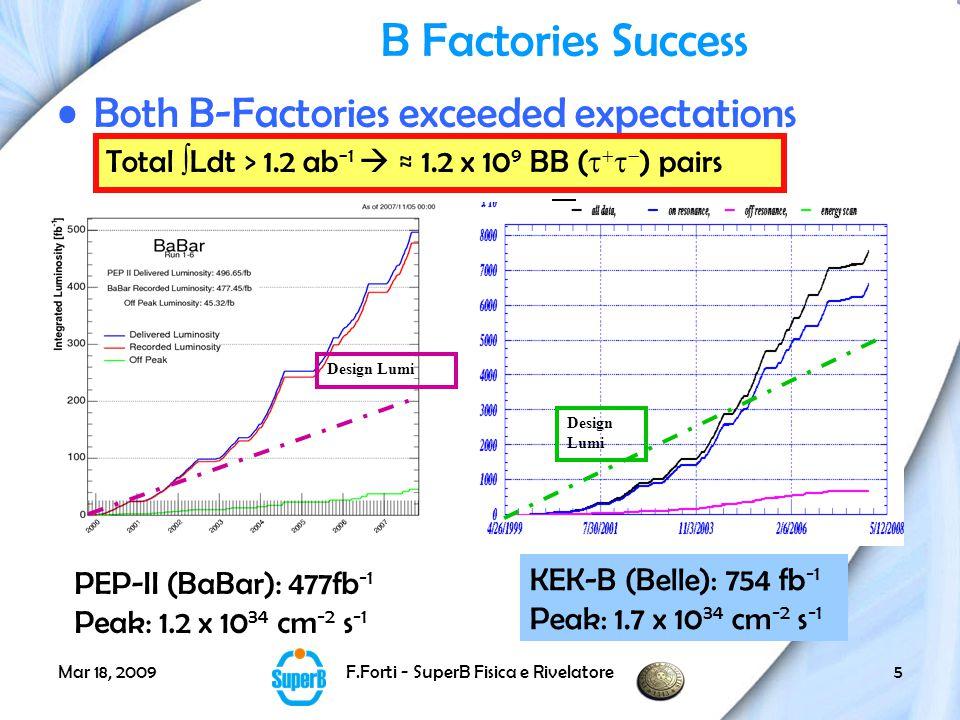 Mar 18, 2009F.Forti - SuperB Fisica e Rivelatore36 The SuperB Process (Courtesy of M.