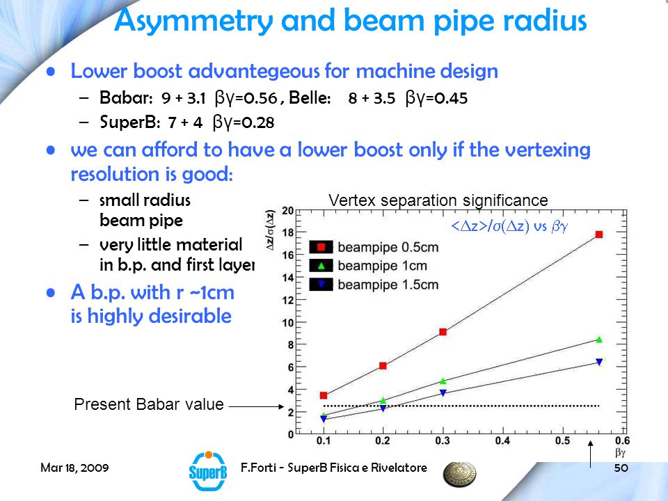 Mar 18, 2009F.Forti - SuperB Fisica e Rivelatore50 Asymmetry and beam pipe radius Lower boost advantegeous for machine design –Babar: 9 + 3.1 βγ =0.56, Belle: 8 + 3.5 βγ =0.45 –SuperB: 7 + 4 βγ =0.28 we can afford to have a lower boost only if the vertexing resolution is good: –small radius beam pipe –very little material in b.p.
