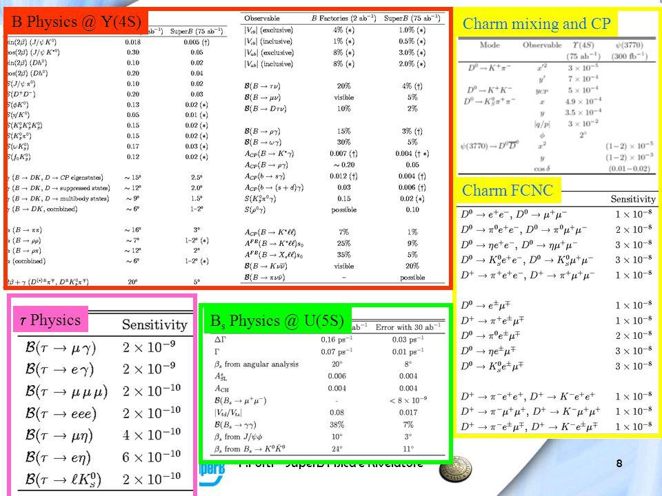 Mar 18, 2009F.Forti - SuperB Fisica e Rivelatore9 Test of CKM paradigm @ 50 ab-1