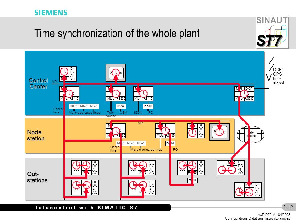 SINAUT S S T7 12.13 A&D PT2 M - 04/2003 Configurations, Datatransmission Examples T e l e c o n t r o l w i t h S I M A T I C S 7 Time synchronization of the whole plant Out- stations CPU 300 TIM 32 MD2 DI DO AI AO CPU 300 TIM 3V RS485 DI DO AI AO RSM Node station Control Center MPI TIM 42 MD2 RS485 MPI CPU 400 MPI DI DO AI AO ST7cc MD2 Dedic.