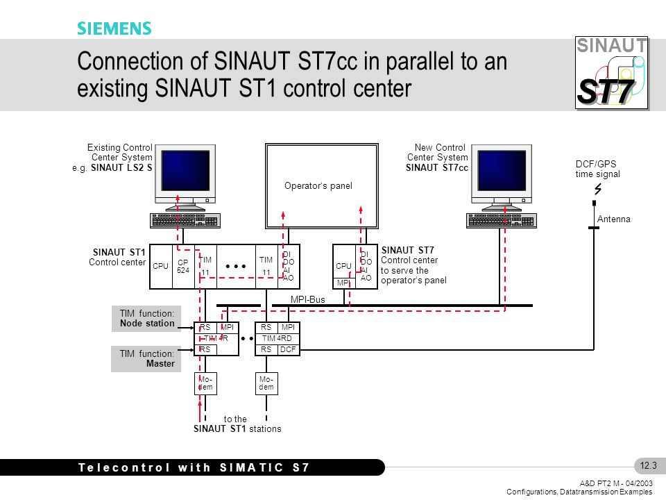 SINAUT S S T7 12.4 A&D PT2 M - 04/2003 Configurations, Datatransmission Examples T e l e c o n t r o l w i t h S I M A T I C S 7 Control Center Out- stations LAN TIM 42 MD2 RS485 MPI SCADA System MPI Node station CPU 400 MPI DI DO AI AO ST7cc MD2 Dedic.