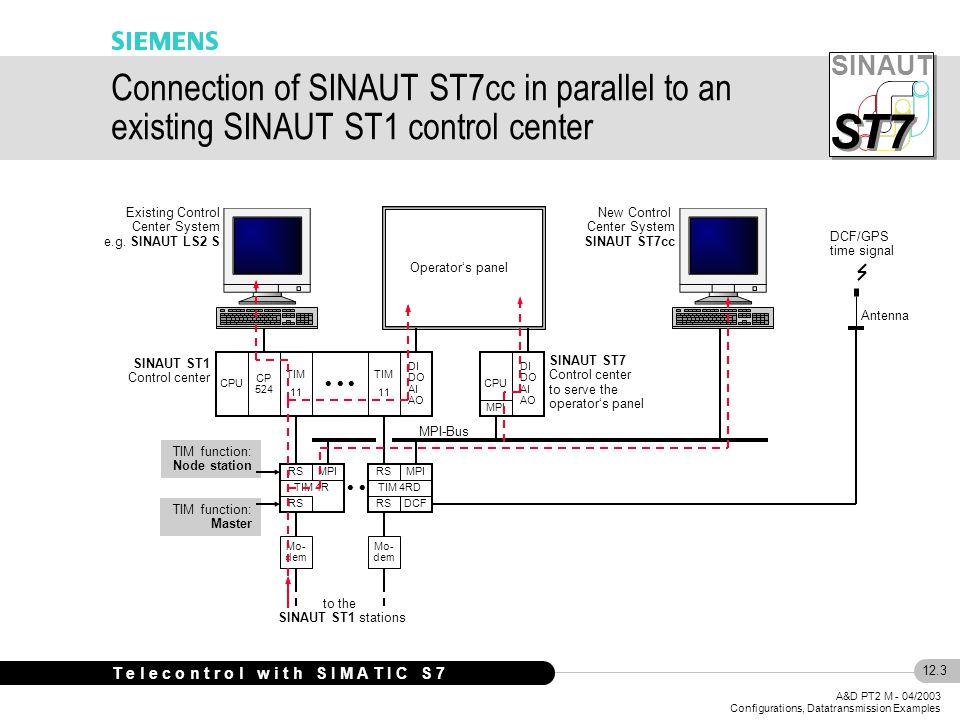 SINAUT S S T7 12.3 A&D PT2 M - 04/2003 Configurations, Datatransmission Examples T e l e c o n t r o l w i t h S I M A T I C S 7 MPI-Bus TIM 11 DI DO AI AO CP 524 TIM 11 SINAUT ST1 Control center CPU Mo- dem Existing Control Center System e.g.