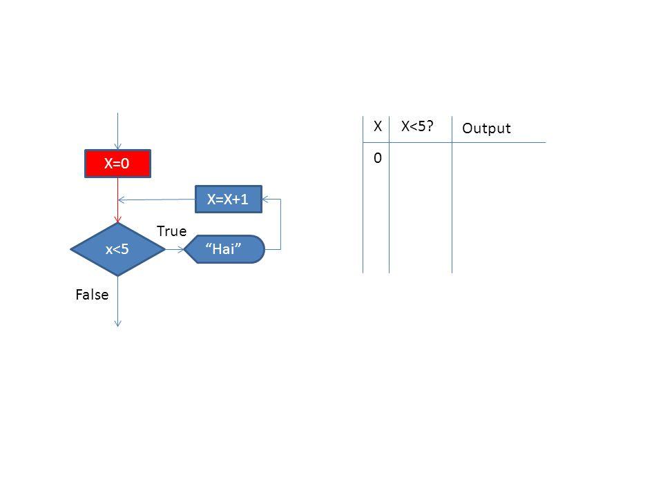 XX<5 Output 0 X=0 x<5 Hai X=X+1 True False