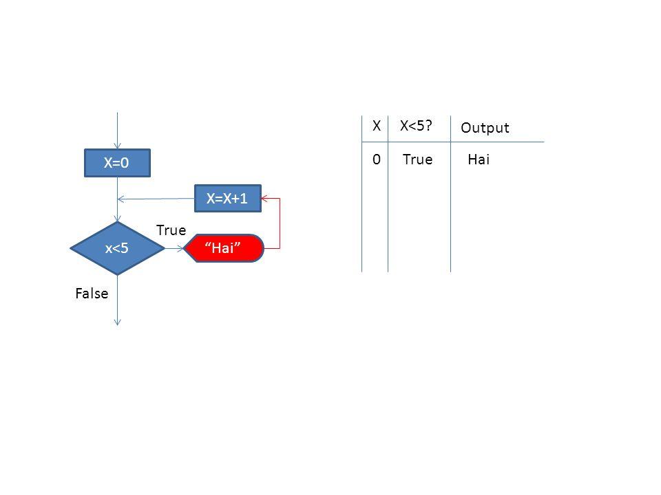 XX<5 Output 0TrueHai X=0 x<5 Hai X=X+1 True False