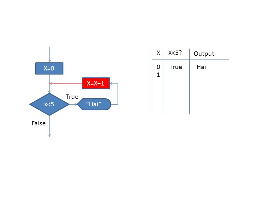 XX<5 Output 0TrueHai 1 X=0 x<5 Hai X=X+1 True False