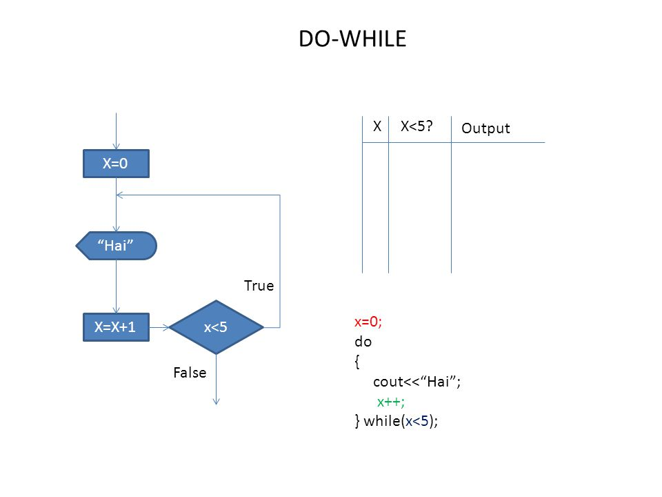X=0 x<5 Hai X=X+1 True False XX<5 Output DO-WHILE x=0; do { cout<< Hai ; x++; } while(x<5);