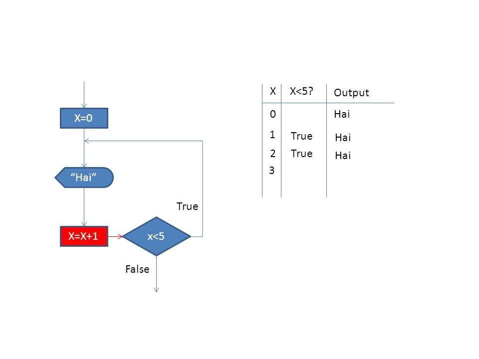 "X=0 x<5 ""Hai"" X=X+1 True False XX<5? Output 0 Hai 1 True Hai 2 True Hai 3"