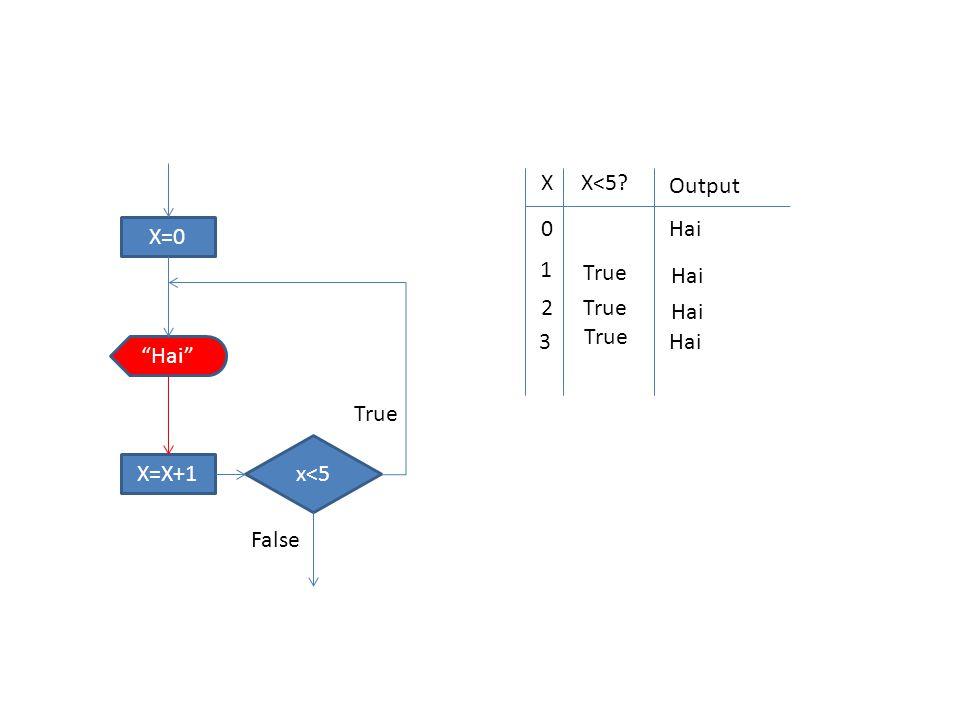 "X=0 x<5 ""Hai"" X=X+1 True False XX<5? Output 0 Hai 1 True Hai 2 True Hai 3 True Hai"