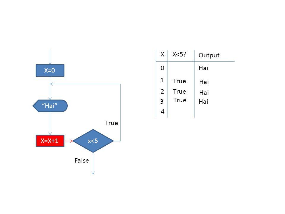 X=0 x<5 Hai X=X+1 True False XX<5 Output 0 Hai 1 True Hai 2 True Hai 3 True Hai 4