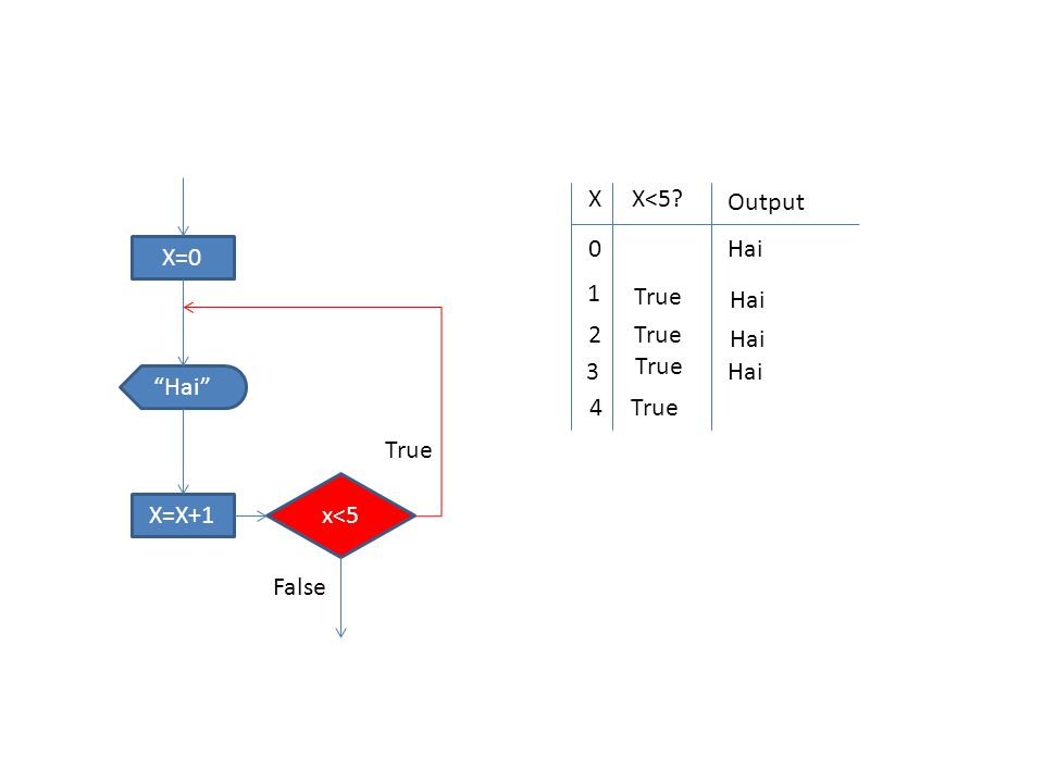 "X=0 x<5 ""Hai"" X=X+1 True False XX<5? Output 0 Hai 1 True Hai 2 True Hai 3 True Hai 4True"