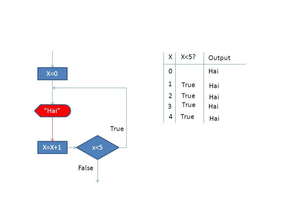 X=0 x<5 Hai X=X+1 True False XX<5 Output 0 Hai 1 True Hai 2 True Hai 3 True Hai 4True Hai
