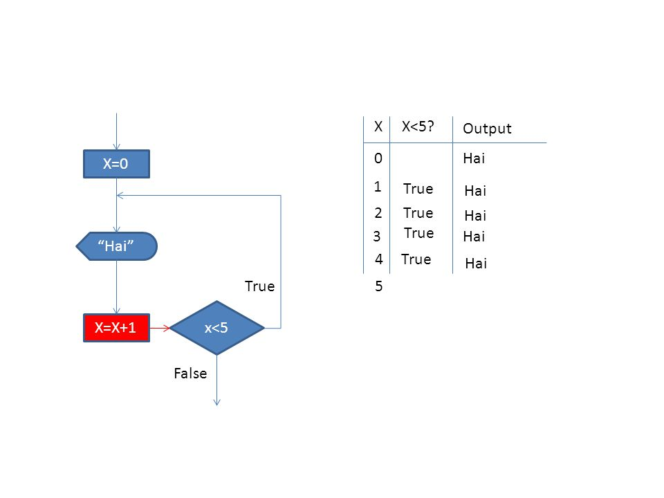 X=0 x<5 Hai X=X+1 True False XX<5 Output 0 Hai 1 True Hai 2 True Hai 3 True Hai 4True Hai 5