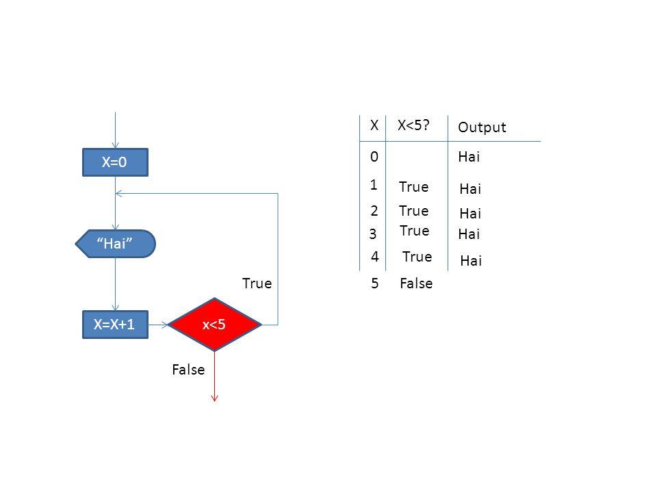 "X=0 x<5 ""Hai"" X=X+1 True False XX<5? Output 0 Hai 1 True Hai 2 True Hai 3 True Hai 4True Hai 5False"