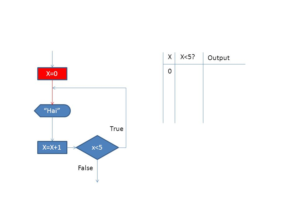 "XX<5? Output 0 X=0 x<5 ""Hai"" X=X+1 True False"