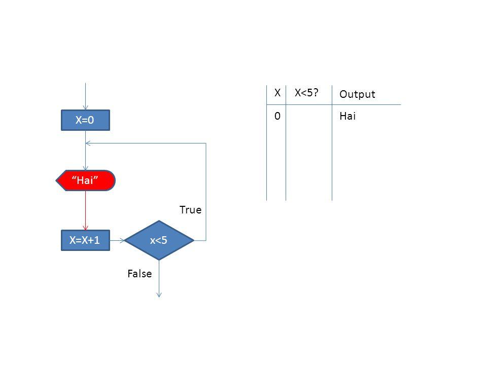 """XX<5? Output 0 X=0 x<5 """"Hai"""" X=X+1 True False Hai"""