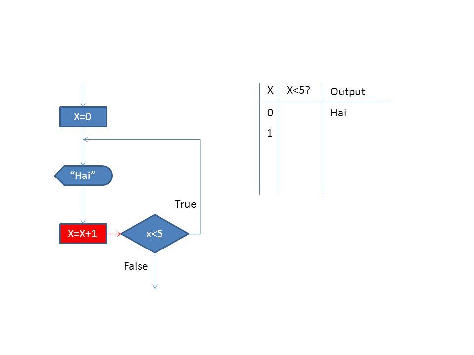 """X=0 x<5 """"Hai"""" X=X+1 True False XX<5? Output 0 Hai 1"""