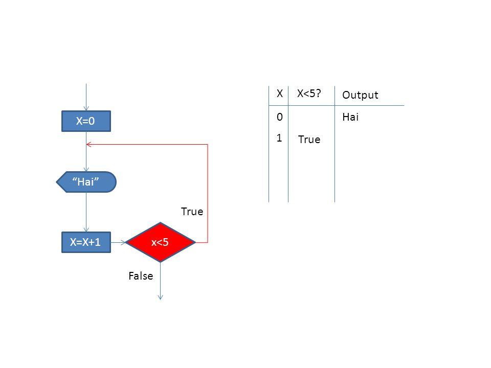 """X=0 x<5 """"Hai"""" X=X+1 True False XX<5? Output 0 Hai 1 True"""