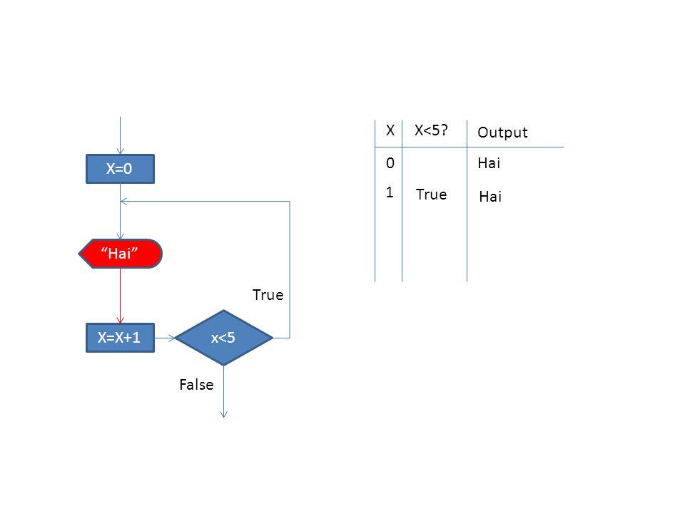 "X=0 x<5 ""Hai"" X=X+1 True False XX<5? Output 0 Hai 1 True Hai"