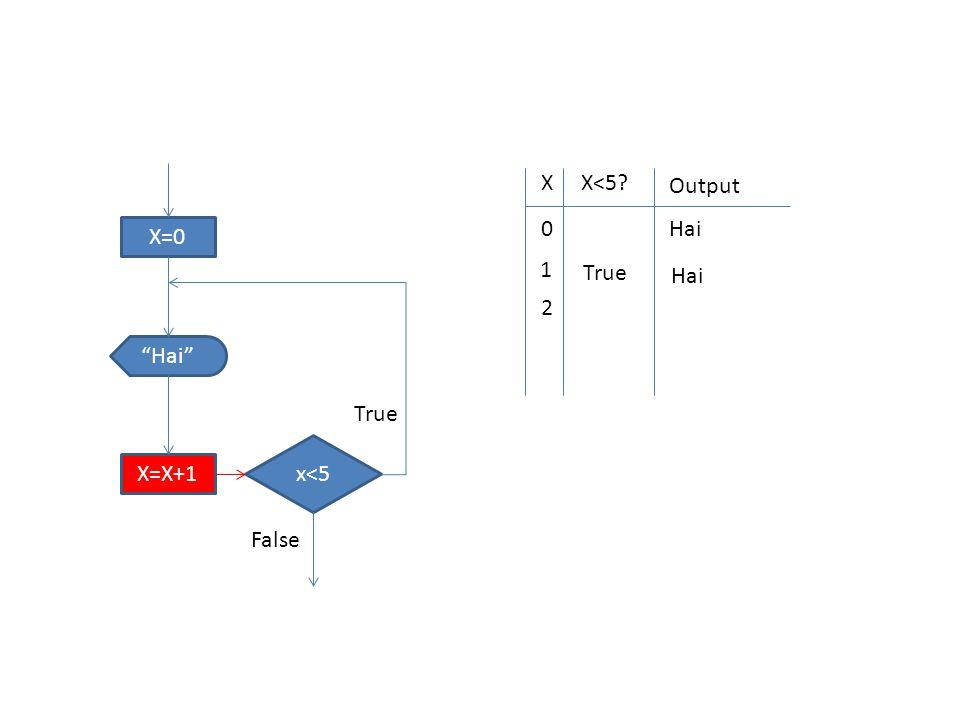 "X=0 x<5 ""Hai"" X=X+1 True False XX<5? Output 0 Hai 1 True Hai 2"