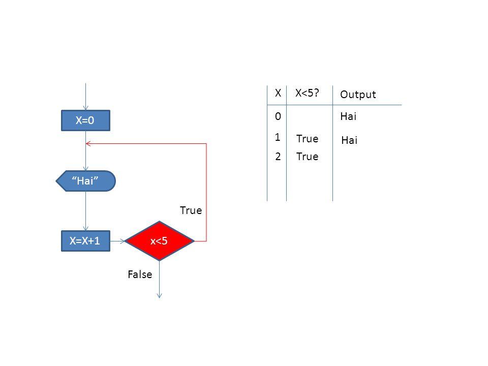 """X=0 x<5 """"Hai"""" X=X+1 True False XX<5? Output 0 Hai 1 True Hai 2 True"""
