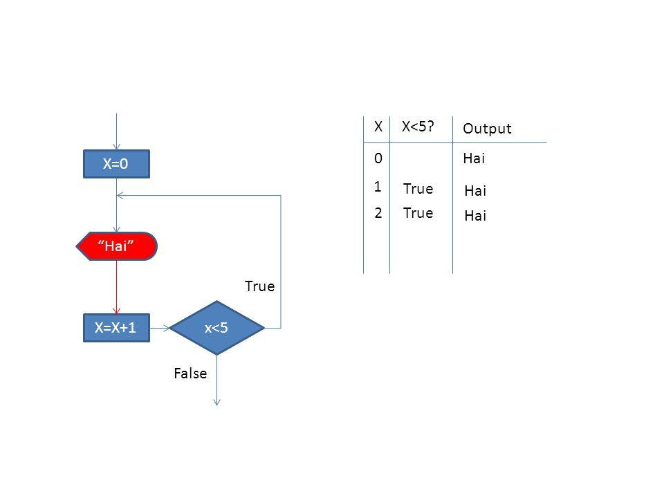 X=0 x<5 Hai X=X+1 True False XX<5 Output 0 Hai 1 True Hai 2 True Hai